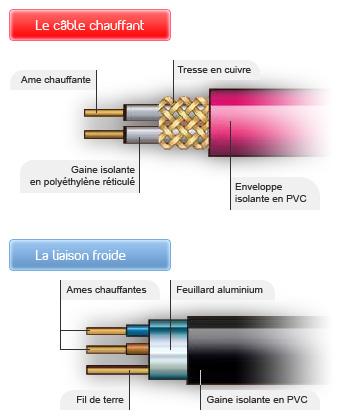 Types de câbles